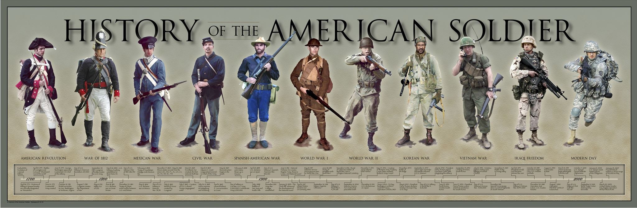 the evolution of american military from 18th to 20th century