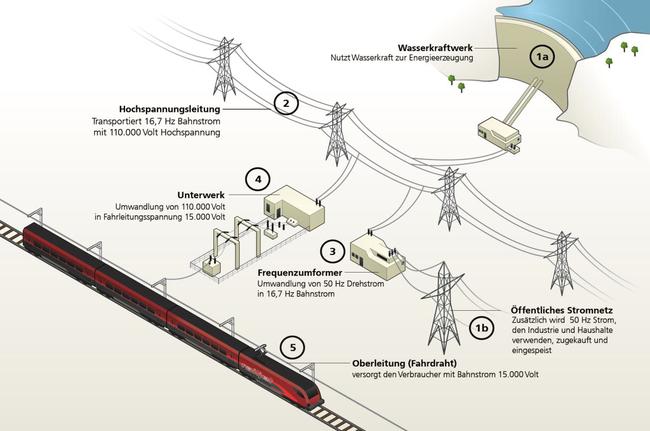 Bahnstromversorgung