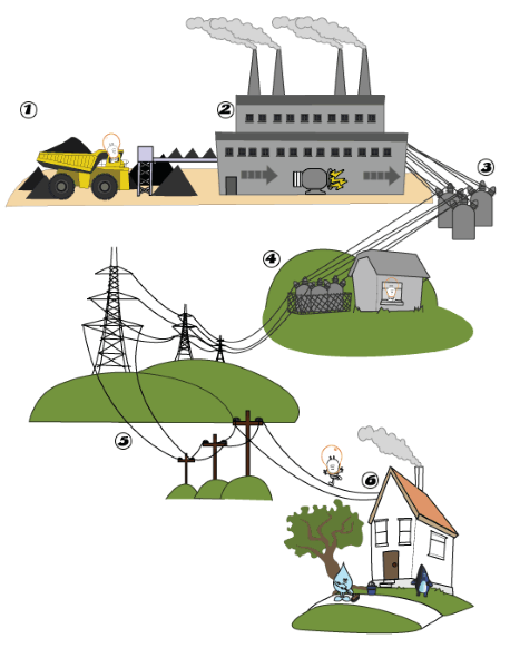 1 how do smart grids differ from the current electricity infrastructure in the united states Smart grids are different from the existing infrastructure in the united states because it ismuch capible to destribute electricity more efficiently.