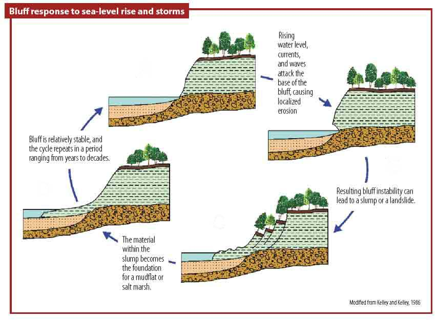 A2 coursework geology level limestone